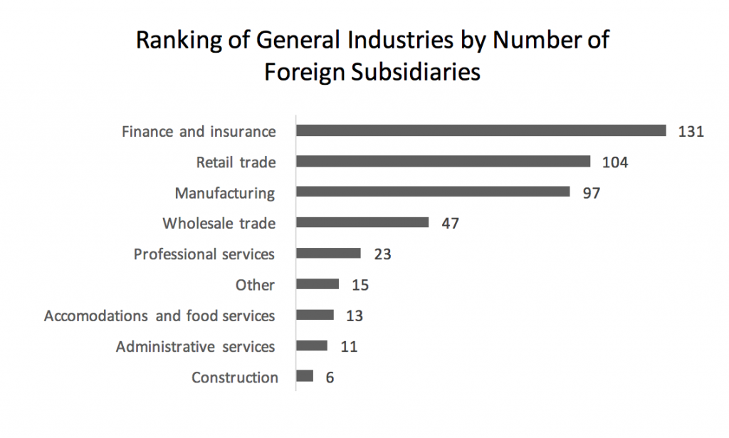 ranking-of-general-industries-by-number-of-foreign-subsidiaries