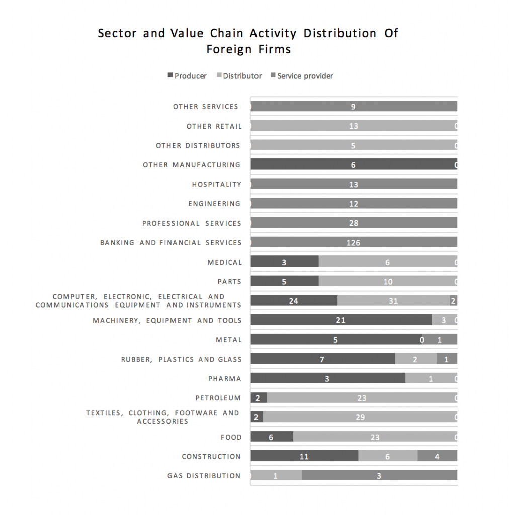 sector-and-value-chain-activity-distribution-of-foreign-firms