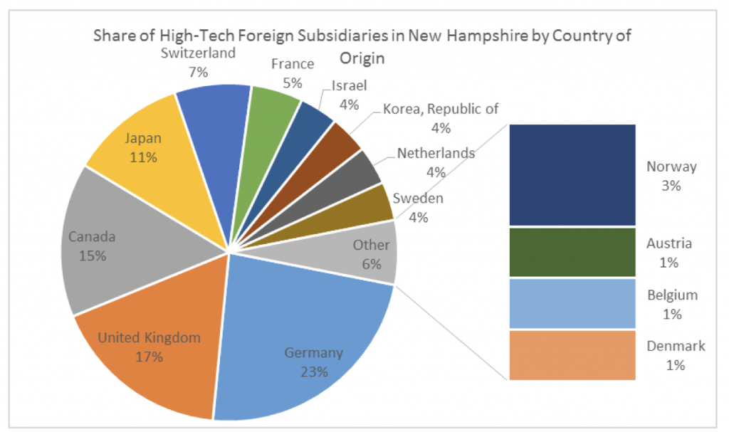 share-of-high-tech-foreign-subsidaries-in-nh-by-country-of-origin