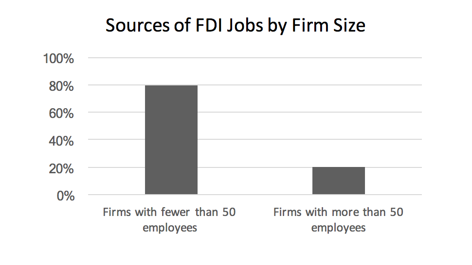 sources-of-fdi-jobs-by-firm-size