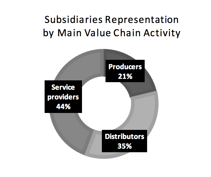 subsidiaries-representation-by-main-value-chain-activity