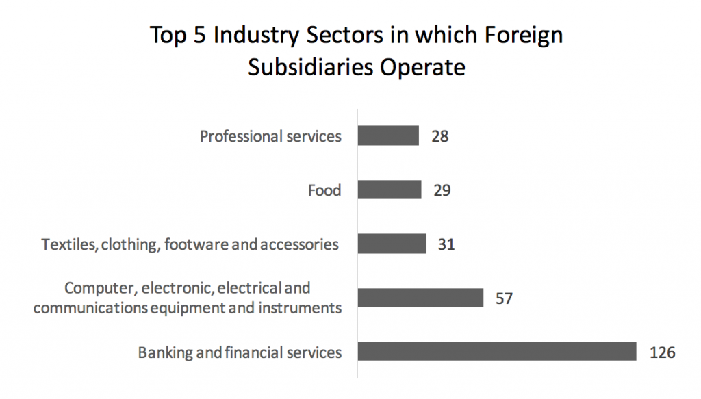 top-5-industry-sectors-in-which-foreign-subsidiaries-operate