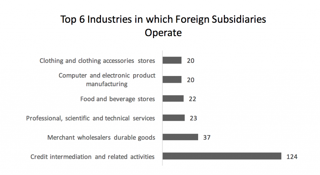top-6-industries-in-which-foreign-subsidiaries-operate