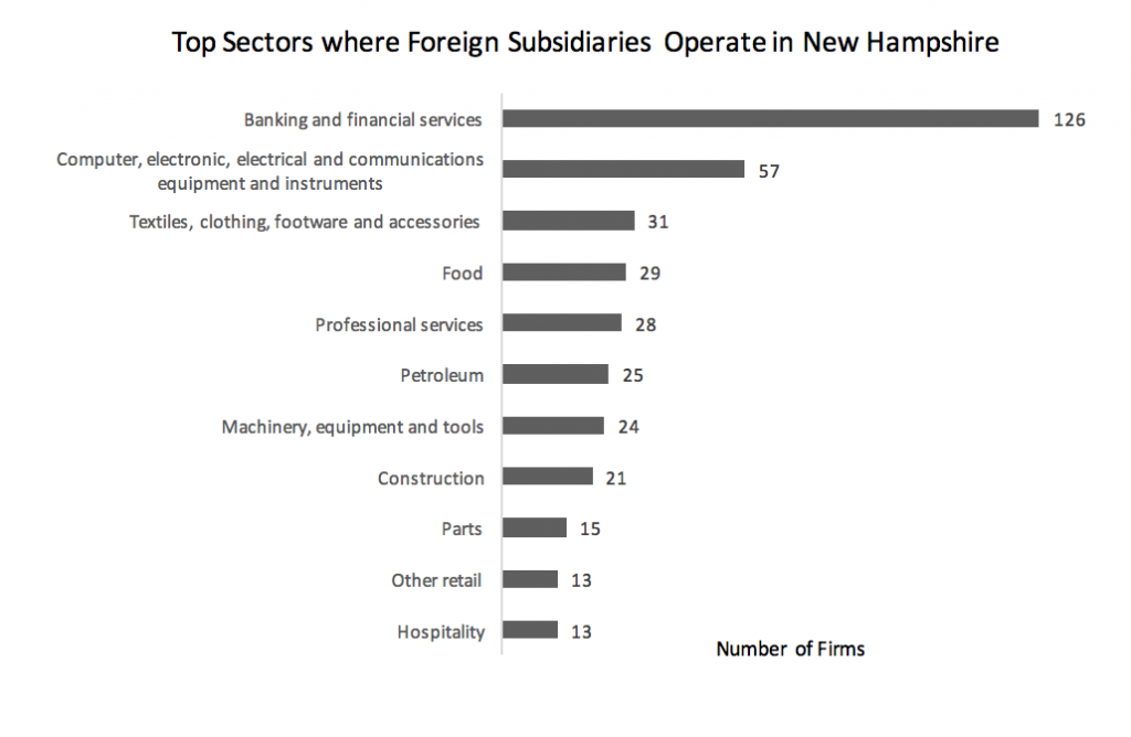top-sectors-where-foreign-subsidiaries-operate-in-new-hampshire