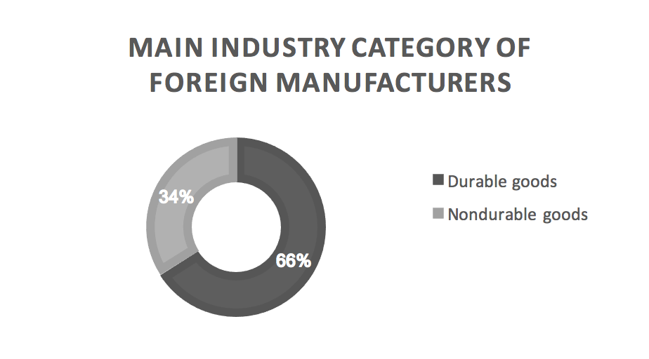 main-industry-category-of-foreign-manufacturers