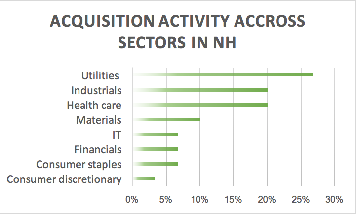 acquisition-activity-across-sectors-in-nh