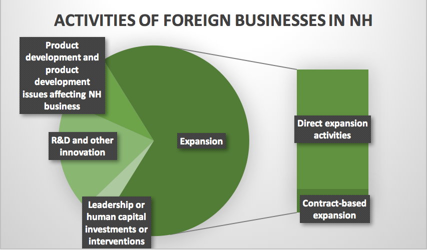 activite-of-foreign-business-in-nh