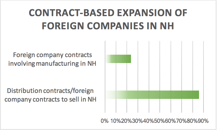 contract-based-expansion-of-foreign-companies-in-nh