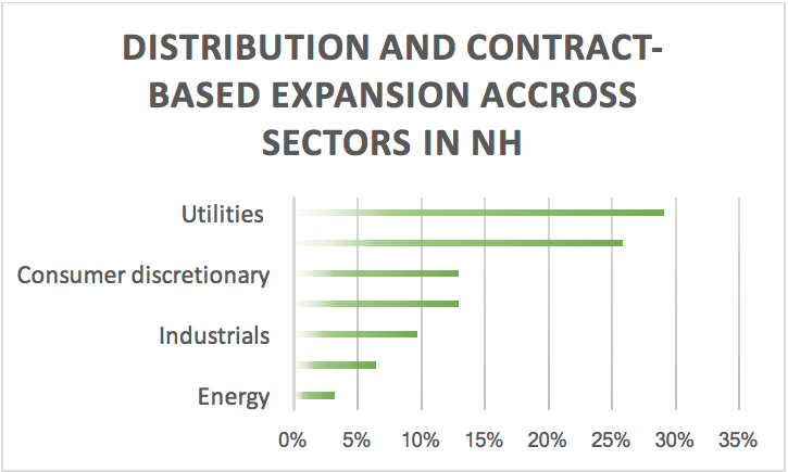 distribution-and-contract-based-expansion-across-sectors-in-nh