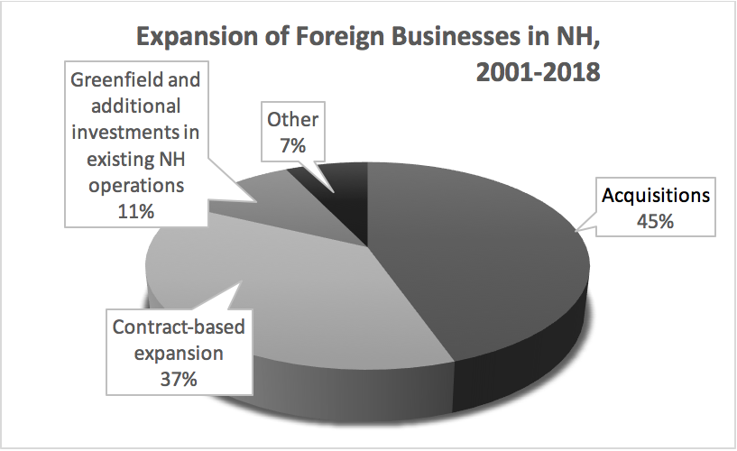 expansion-of-foreign-businesses-in-nh