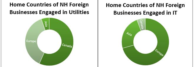 home-countries-of-foreign-businesses