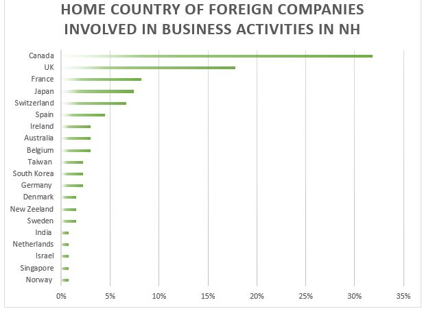 home-country-of-foreign-companies