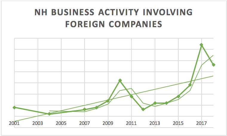 nh-business-activity-involving-foreign-companies