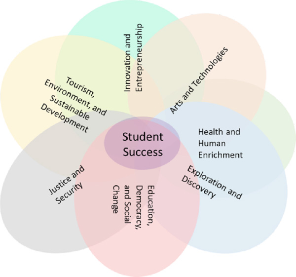 clusters-student-success